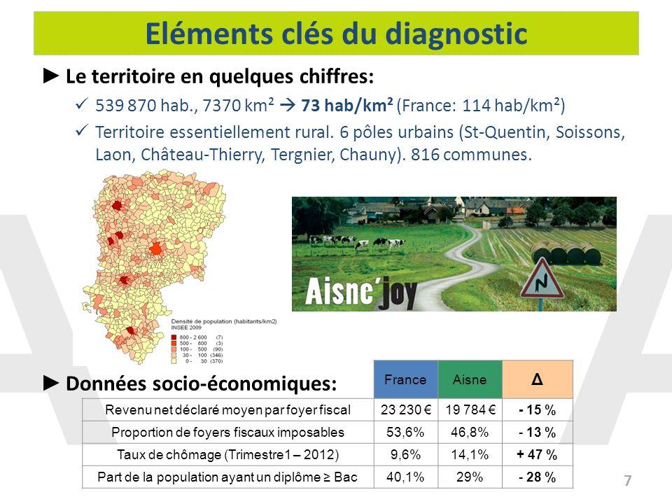 Eléments clés du diagnostic 7 Le territoire en quelques chiffres: 539 870 hab., 7370 km² 73 hab/km² (France: 114 hab/km²) Territoire essentiellement r
