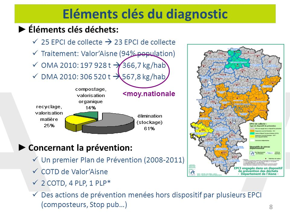 Eléments clés du diagnostic 8 Éléments clés déchets: 25 EPCI de collecte 23 EPCI de collecte Traitement: ValorAisne (94% population) OMA 2010: 197 928