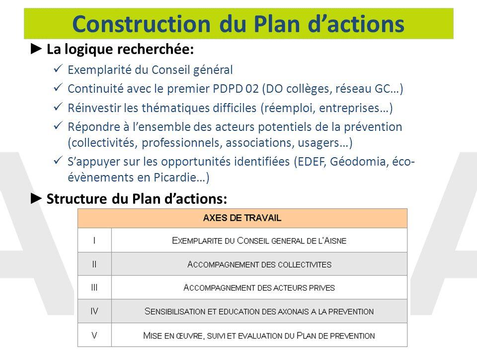 Construction du Plan dactions La logique recherchée: Exemplarité du Conseil général Continuité avec le premier PDPD 02 (DO collèges, réseau GC…) Réinv