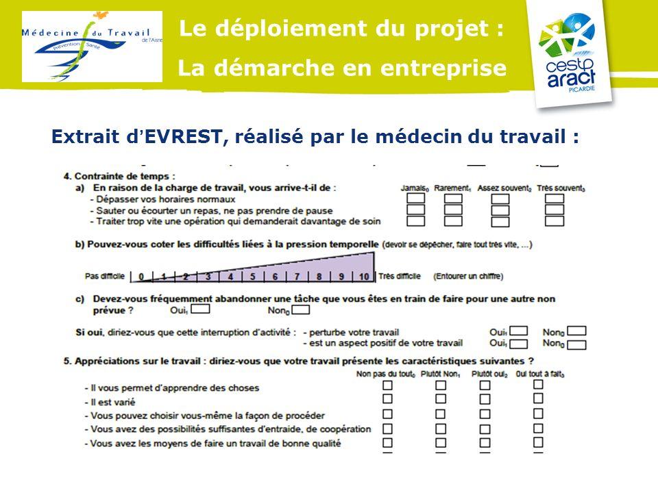 Le déploiement du projet : La démarche en entreprise Extrait dEVREST, réalisé par le médecin du travail :