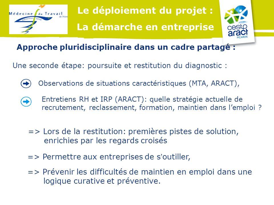 Le déploiement du projet : La démarche en entreprise Observations de situations caractéristiques (MTA, ARACT), Entretiens RH et IRP (ARACT): quelle st