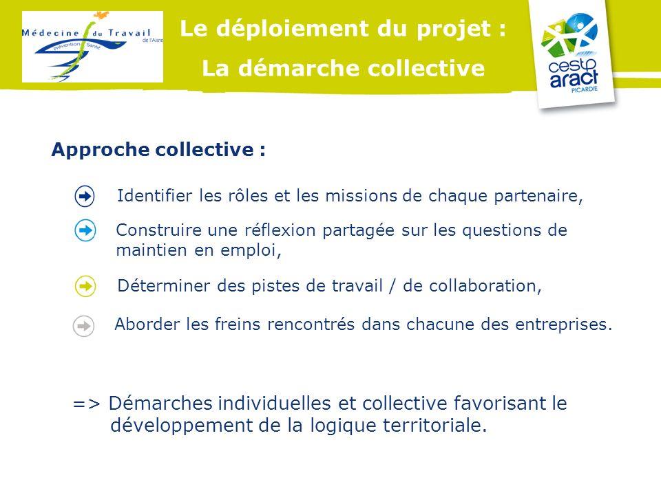 Le déploiement du projet : La démarche collective Identifier les rôles et les missions de chaque partenaire, Construire une réflexion partagée sur les