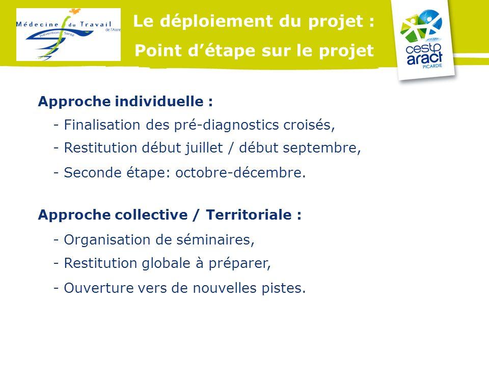 Le déploiement du projet : Point détape sur le projet - Restitution début juillet / début septembre, Approche individuelle : - Finalisation des pré-di