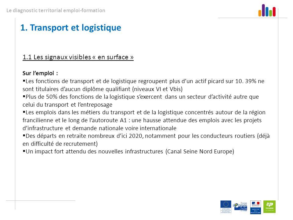 Le diagnostic territorial emploi-formation 1. Transport et logistique 1.1 Les signaux visibles « en surface » Sur lemploi : Les fonctions de transport