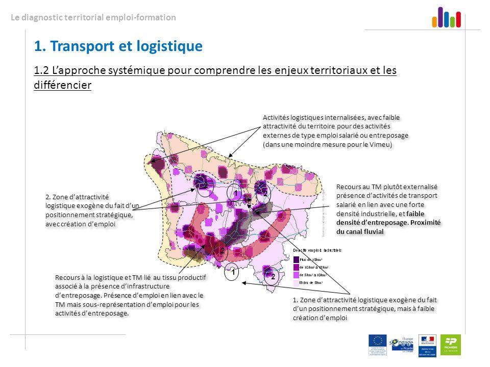 Le diagnostic territorial emploi-formation 1.2 Lapproche systémique pour comprendre les enjeux territoriaux et les différencier 2 2 1 2 2 1 Recours à