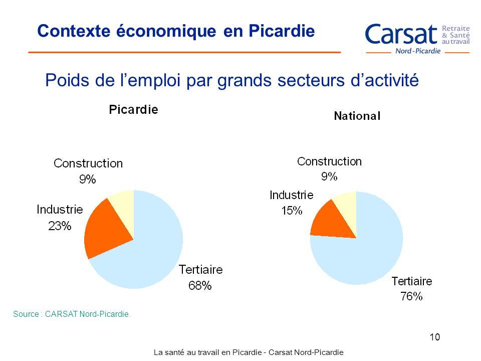 La santé au travail en Picardie - Carsat Nord-Picardie 10 Contexte économique en Picardie Poids de lemploi par grands secteurs dactivité Source : CARS