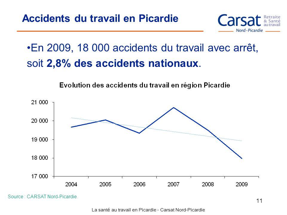 La santé au travail en Picardie - Carsat Nord-Picardie 11 Accidents du travail en Picardie En 2009, 18 000 accidents du travail avec arrêt, soit 2,8%
