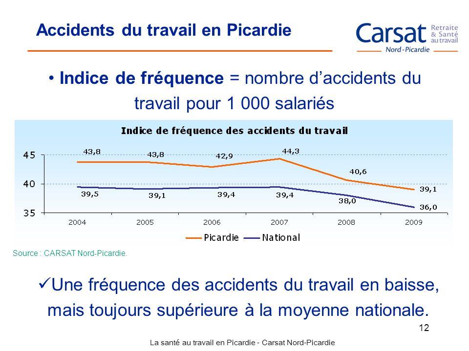La santé au travail en Picardie - Carsat Nord-Picardie 12 Accidents du travail en Picardie Indice de fréquence = nombre daccidents du travail pour 1 0