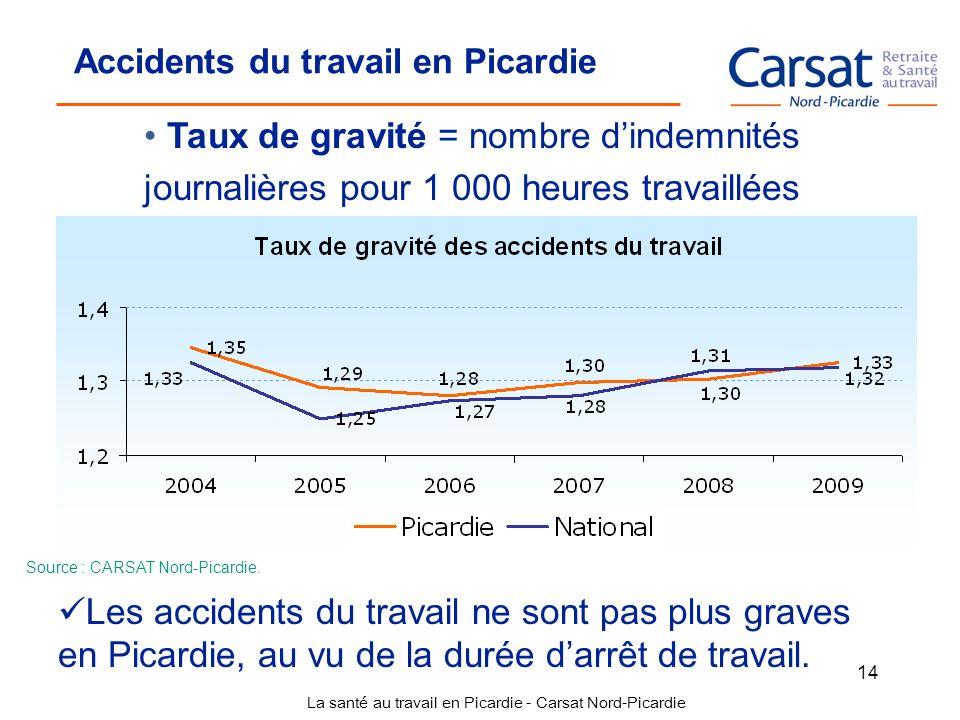 La santé au travail en Picardie - Carsat Nord-Picardie 14 Accidents du travail en Picardie Taux de gravité = nombre dindemnités journalières pour 1 00
