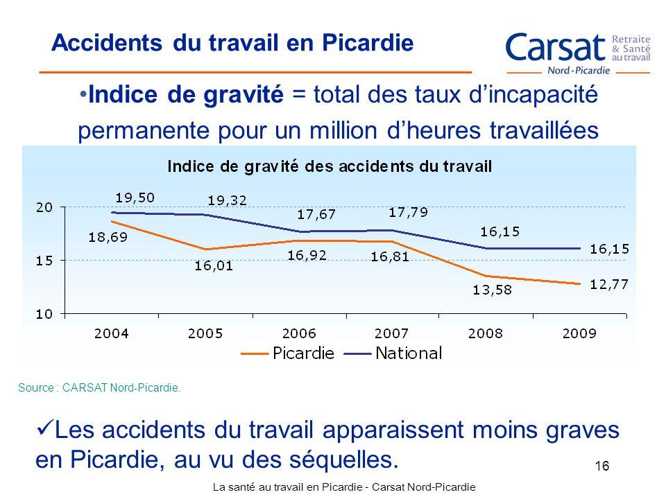 La santé au travail en Picardie - Carsat Nord-Picardie 16 Indice de gravité = total des taux dincapacité permanente pour un million dheures travaillée