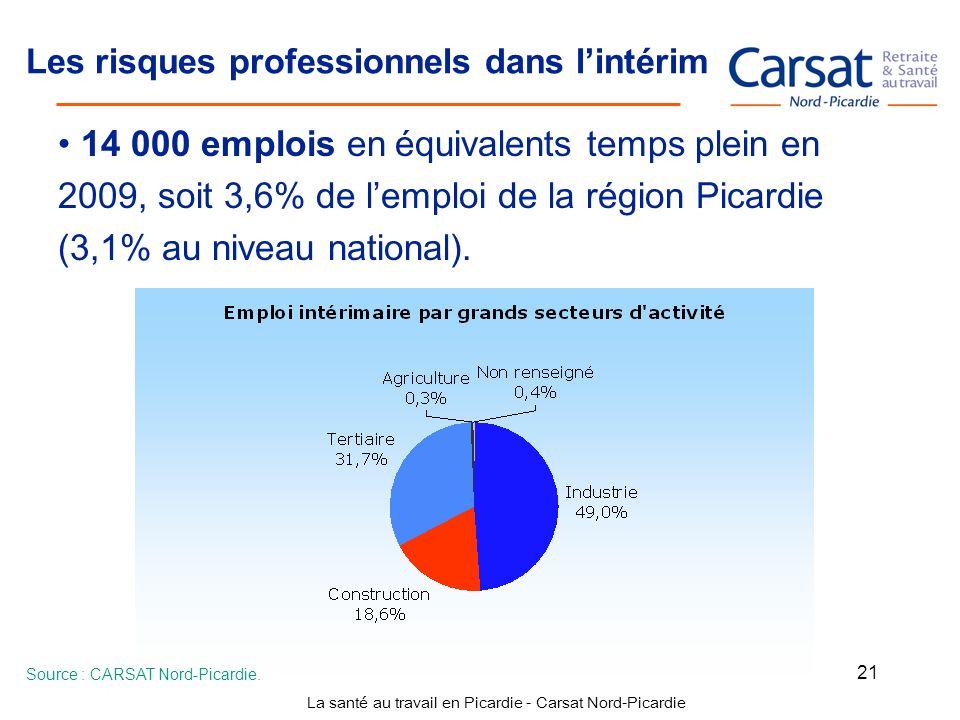 La santé au travail en Picardie - Carsat Nord-Picardie 21 Les risques professionnels dans lintérim 14 000 emplois en équivalents temps plein en 2009,