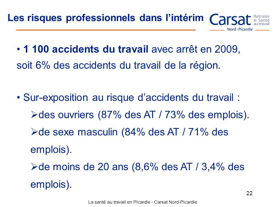 La santé au travail en Picardie - Carsat Nord-Picardie 22 Les risques professionnels dans lintérim 1 100 accidents du travail avec arrêt en 2009, soit