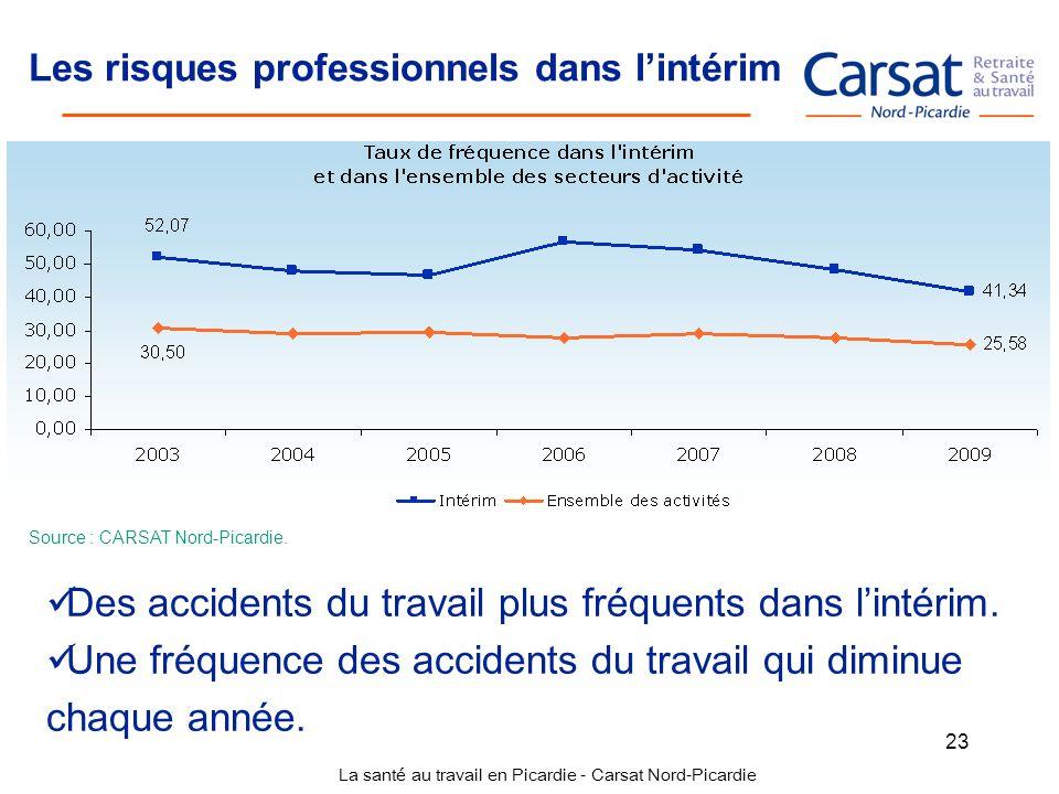La santé au travail en Picardie - Carsat Nord-Picardie 23 Les risques professionnels dans lintérim Des accidents du travail plus fréquents dans lintér