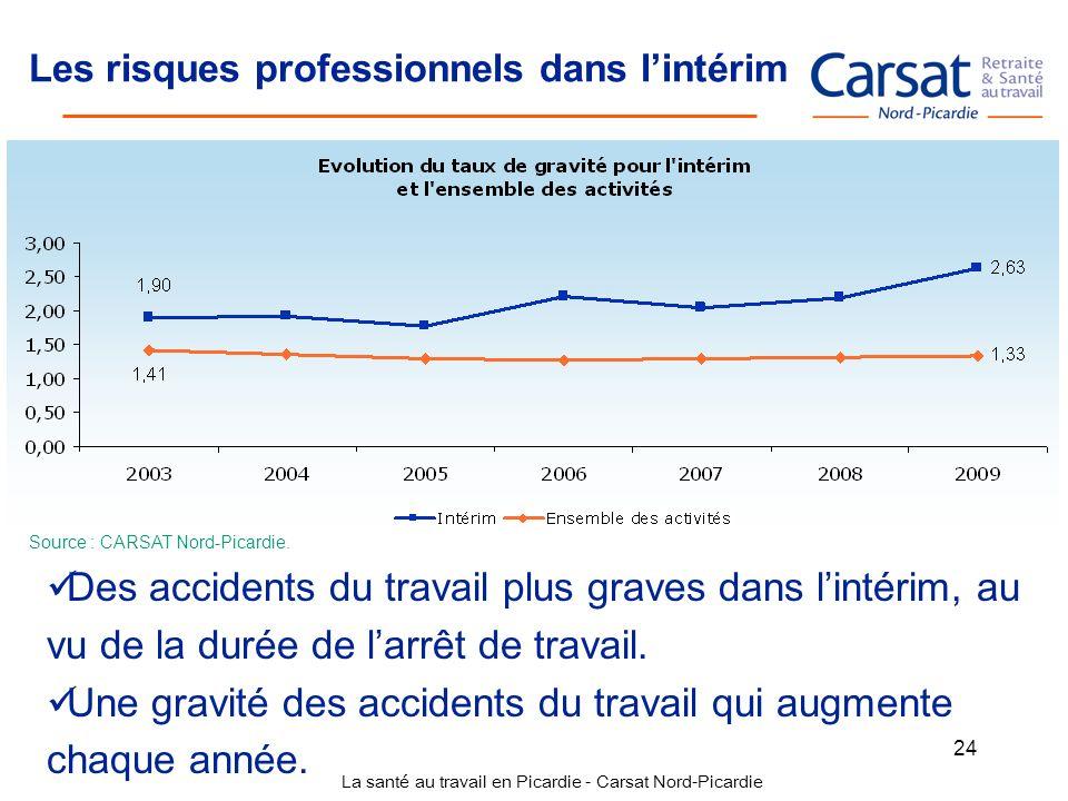La santé au travail en Picardie - Carsat Nord-Picardie 24 Les risques professionnels dans lintérim Source : CARSAT Nord-Picardie. Des accidents du tra