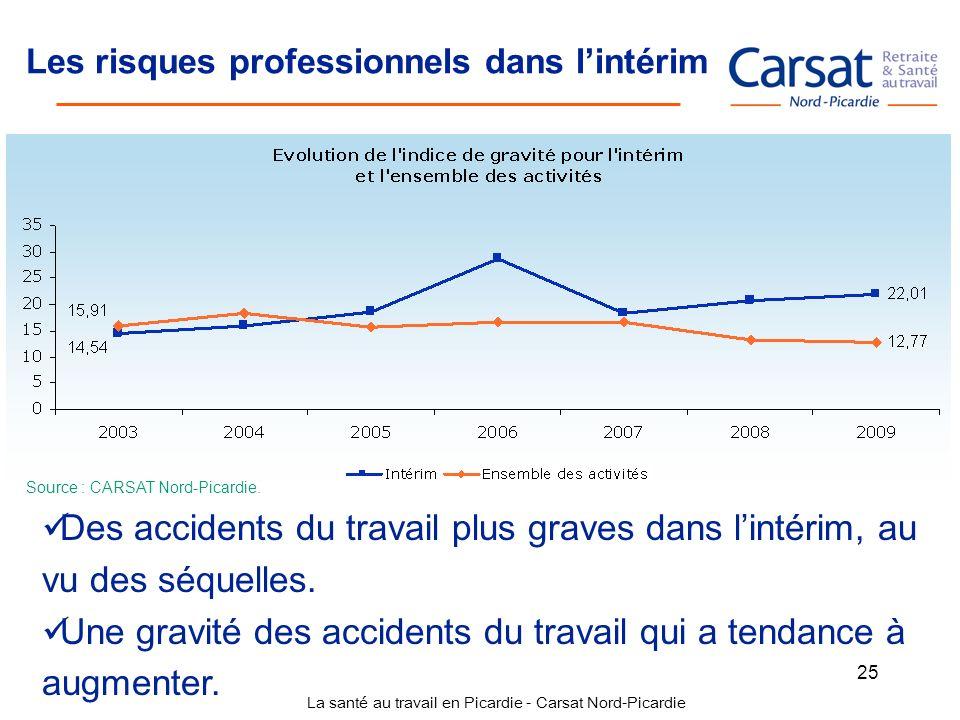 La santé au travail en Picardie - Carsat Nord-Picardie 25 Les risques professionnels dans lintérim Source : CARSAT Nord-Picardie. Des accidents du tra