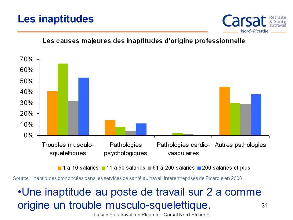 La santé au travail en Picardie - Carsat Nord-Picardie 31 Les inaptitudes Une inaptitude au poste de travail sur 2 a comme origine un trouble musculo-