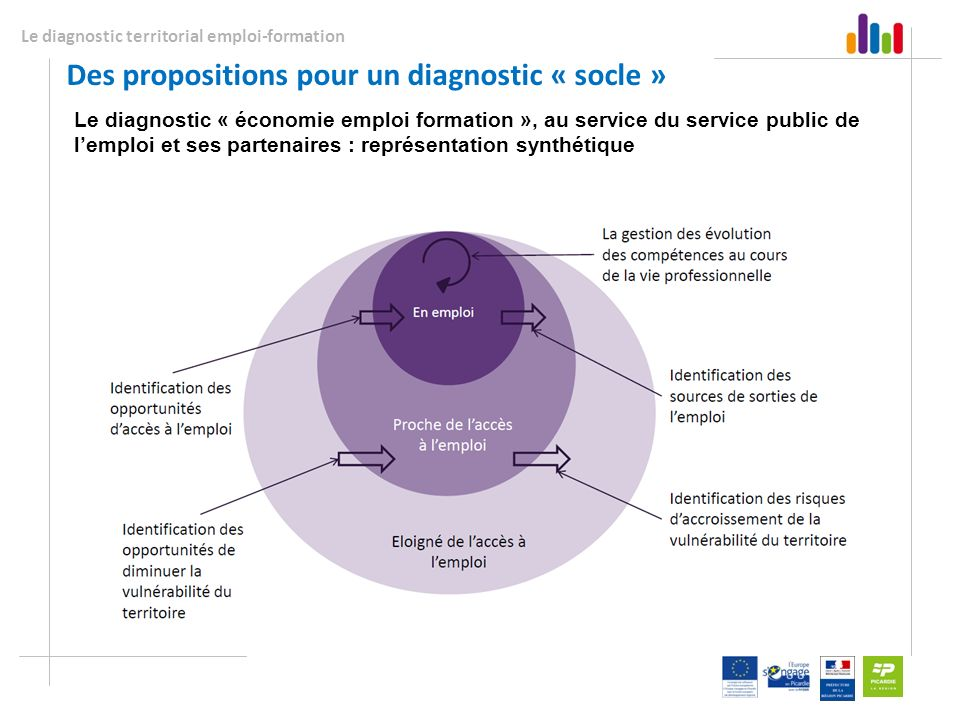 Le diagnostic territorial emploi-formation Des propositions pour un diagnostic « socle » Le diagnostic « économie emploi formation », au service du se