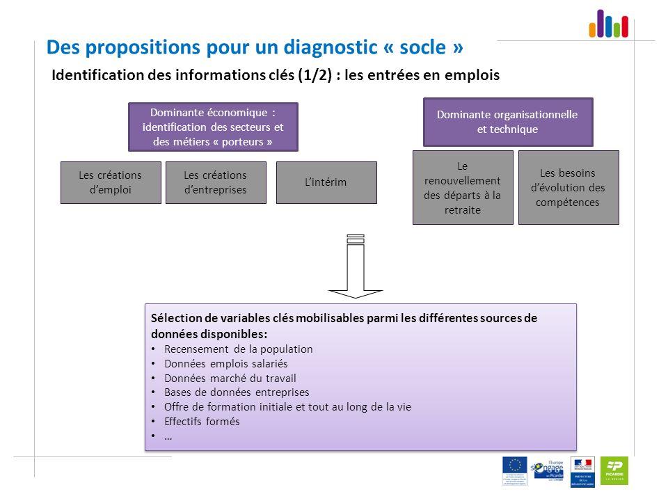 Dominante organisationnelle et technique Dominante économique : identification des secteurs et des métiers « porteurs » Les créations demploi Le renou