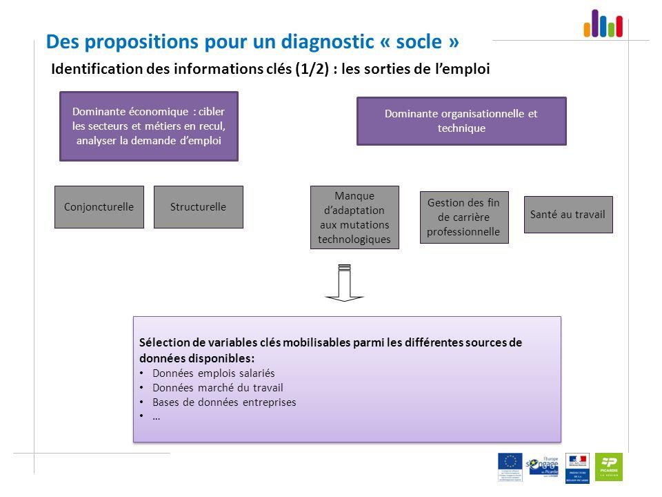 Dominante économique : cibler les secteurs et métiers en recul, analyser la demande demploi Dominante organisationnelle et technique Structurelle Gest
