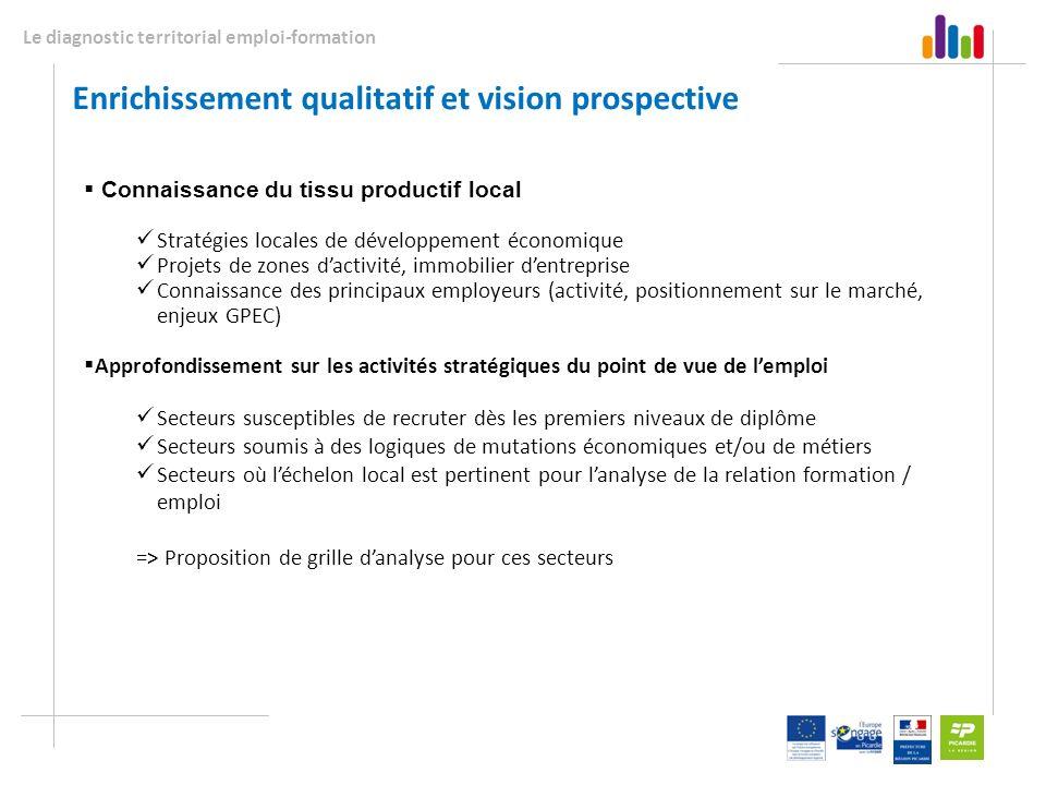 Le diagnostic territorial emploi-formation Enrichissement qualitatif et vision prospective Connaissance du tissu productif local Stratégies locales de