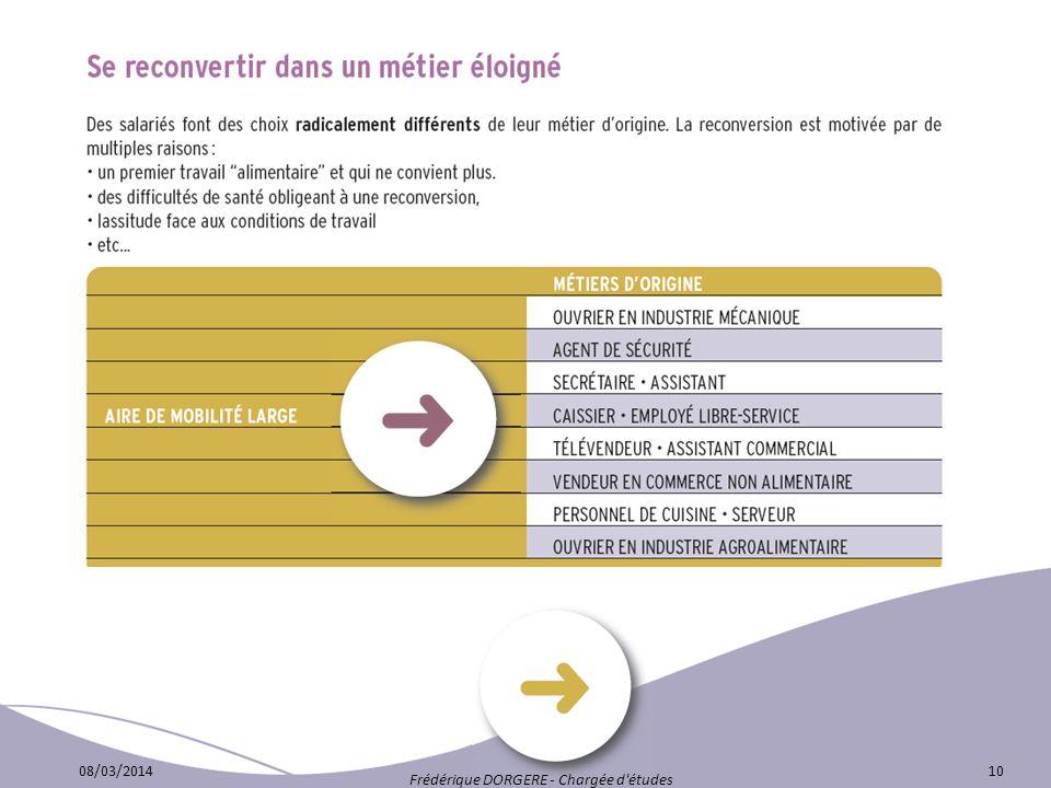 08/03/201410 Frédérique DORGERE - Chargée d'études