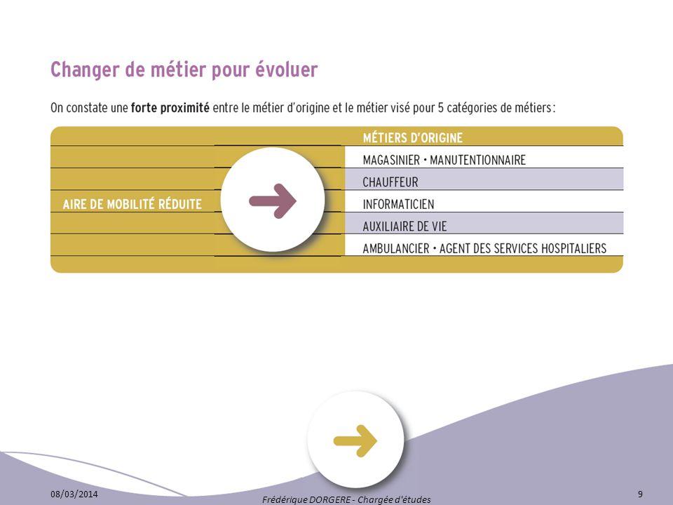 08/03/201410 Frédérique DORGERE - Chargée d études