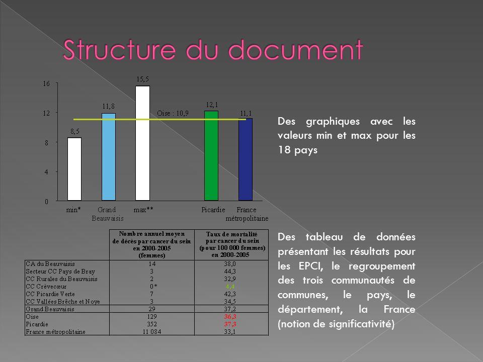 Des graphiques avec les valeurs min et max pour les 18 pays Des tableau de données présentant les résultats pour les EPCI, le regroupement des trois c