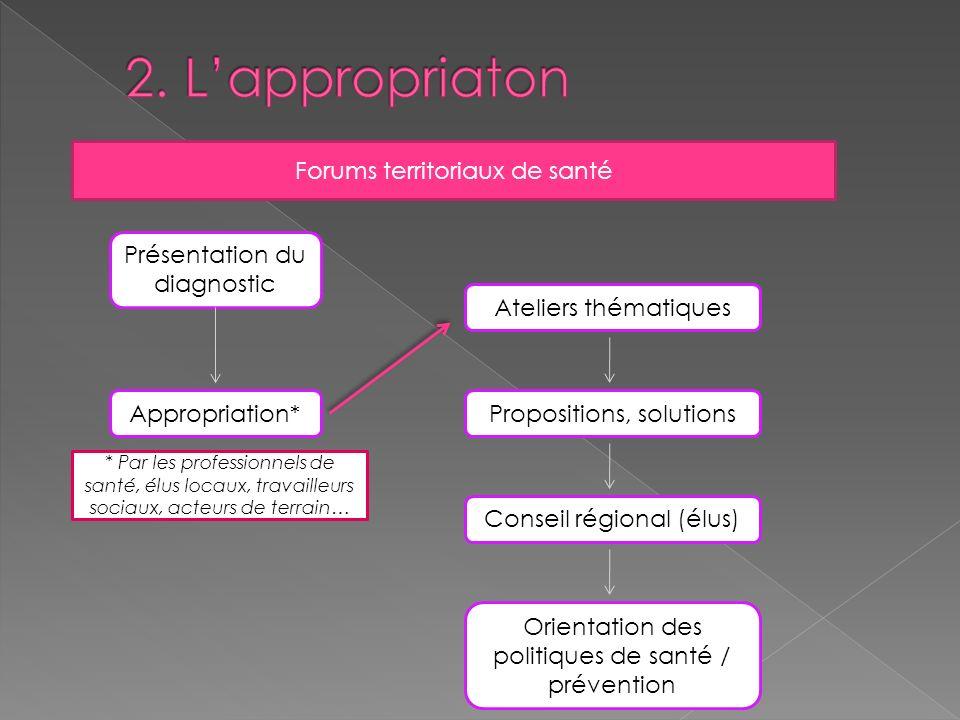 Forums territoriaux de santé Présentation du diagnostic Appropriation*Propositions, solutions Conseil régional (élus) Orientation des politiques de sa
