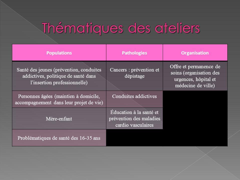 PopulationsPathologiesOrganisation Santé des jeunes (prévention, conduites addictives, politique de santé dans linsertion professionnelle) Cancers : p