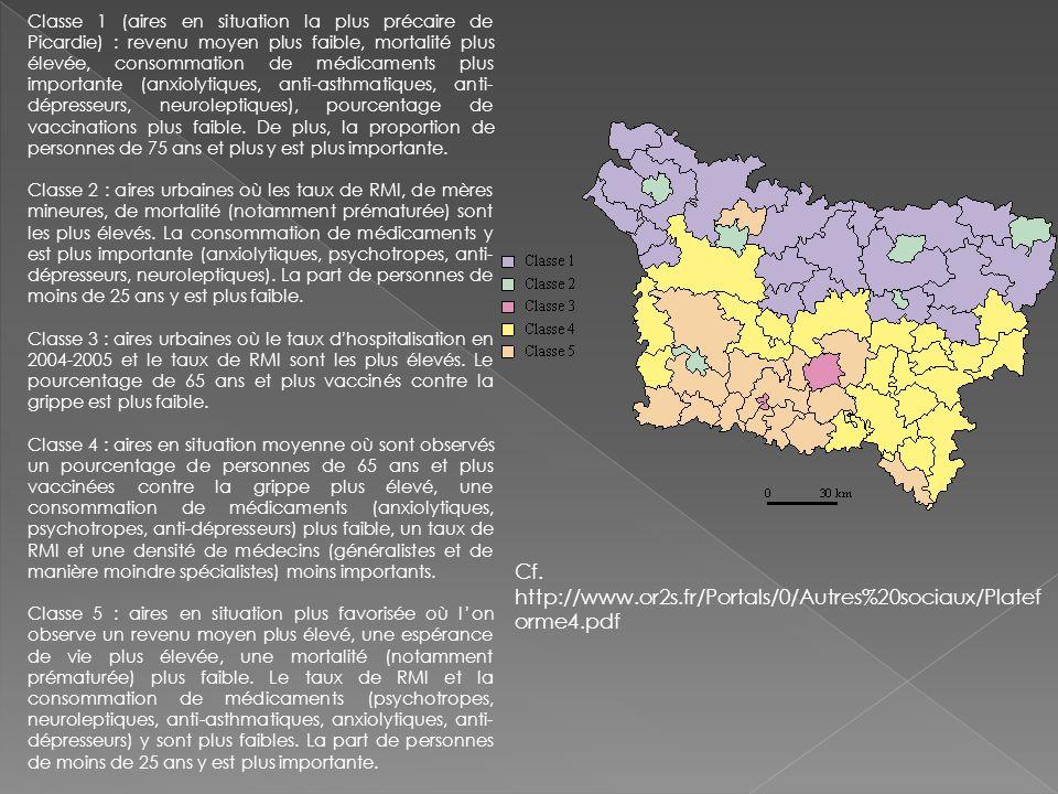 Classe 1 (aires en situation la plus précaire de Picardie) : revenu moyen plus faible, mortalité plus élevée, consommation de médicaments plus importa
