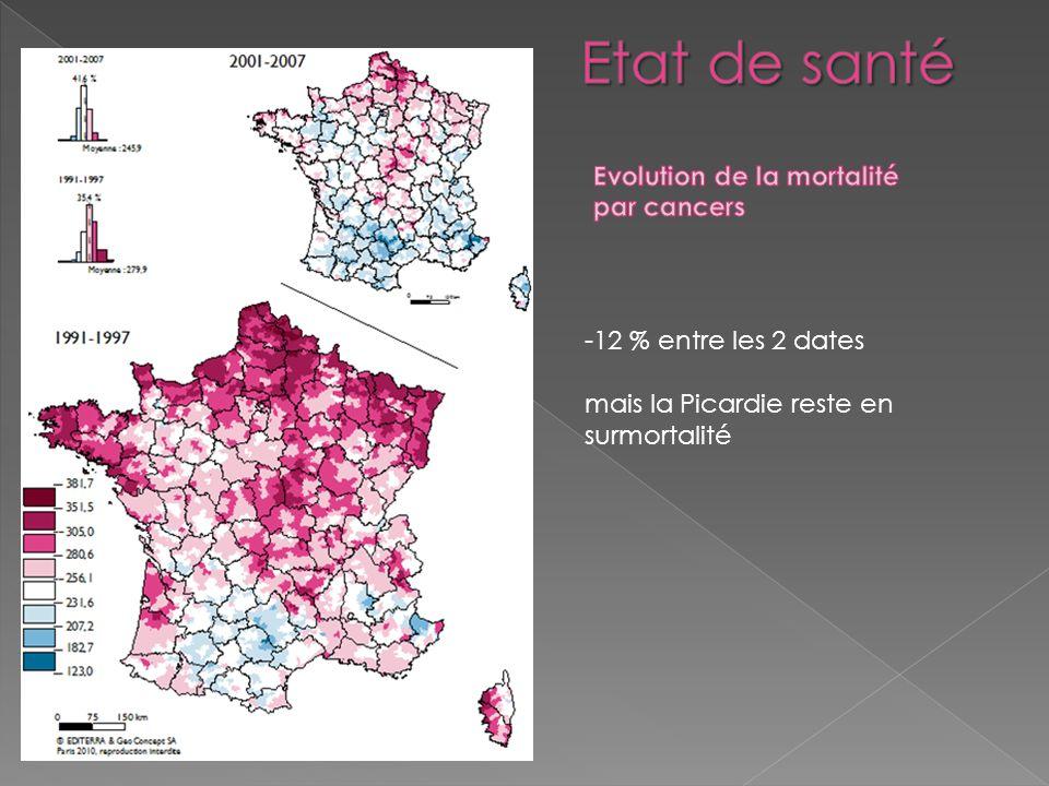 -12 % entre les 2 dates mais la Picardie reste en surmortalité