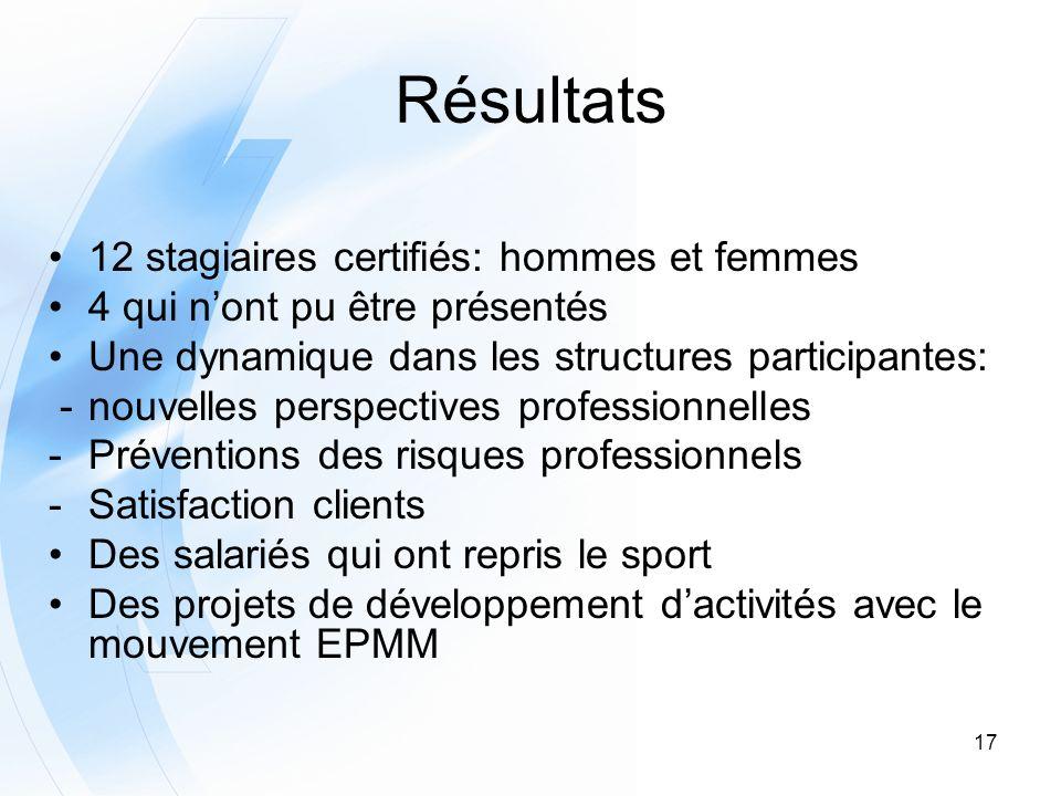 17 Résultats 12 stagiaires certifiés: hommes et femmes 4 qui nont pu être présentés Une dynamique dans les structures participantes: -nouvelles perspe