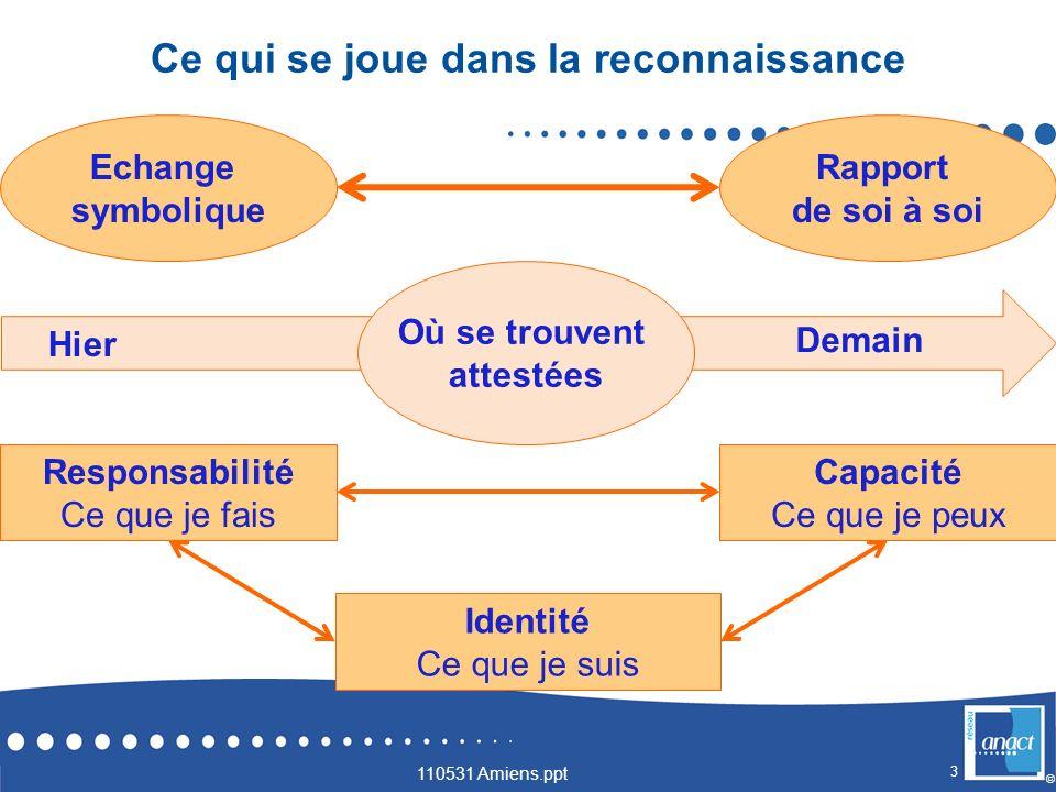 3 © Ce qui se joue dans la reconnaissance 110531 Amiens.ppt Echange symbolique Identité Ce que je suis Capacité Ce que je peux Rapport de soi à soi Re