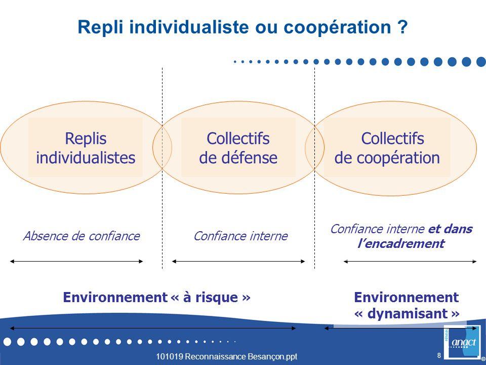 8 © Replis individualistes Collectifs de coopération Collectifs de défense Absence de confiance Confiance interne Confiance interne et dans lencadreme