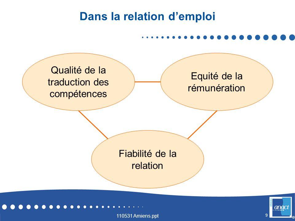 10 © Participation à linnovation et à lexpérimentation.
