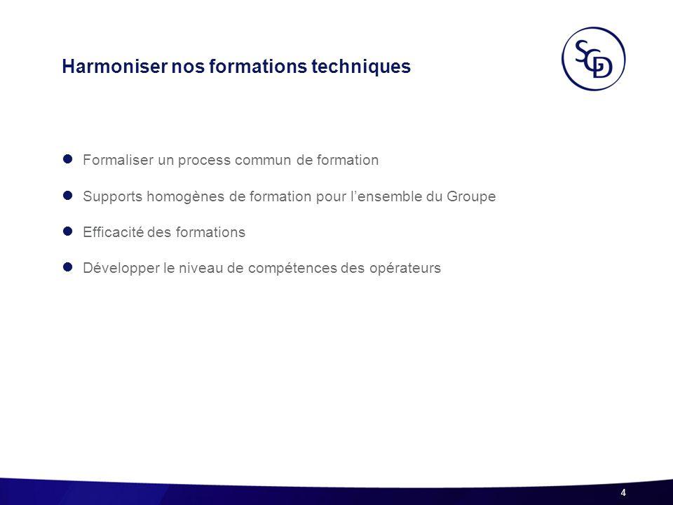 Harmoniser nos formations techniques Formaliser un process commun de formation Supports homogènes de formation pour lensemble du Groupe Efficacité des