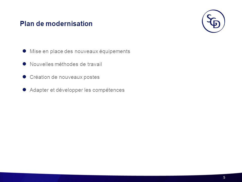 Plan de modernisation Mise en place des nouveaux équipements Nouvelles méthodes de travail Création de nouveaux postes Adapter et développer les compé