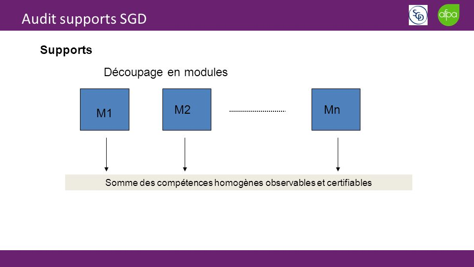 Audit supports SGD Supports Somme des compétences homogènes observables et certifiables M1 M2Mn Découpage en modules