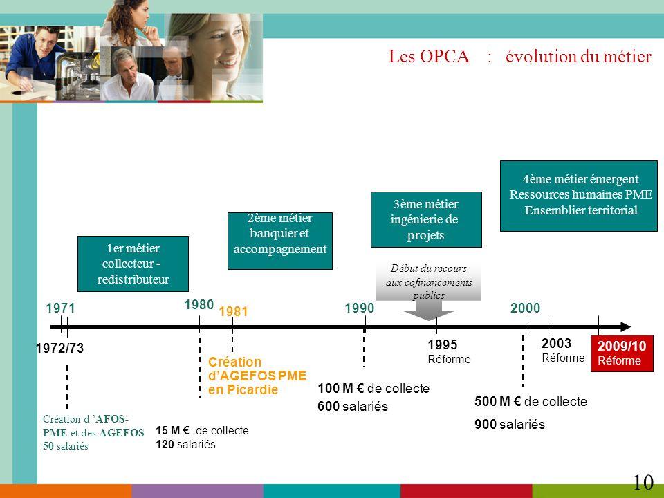 Les OPCA : évolution du métier 10 1971 1980 20001990 4ème métier émergent Ressources humaines PME Ensemblier territorial 1er métier collecteur - redis