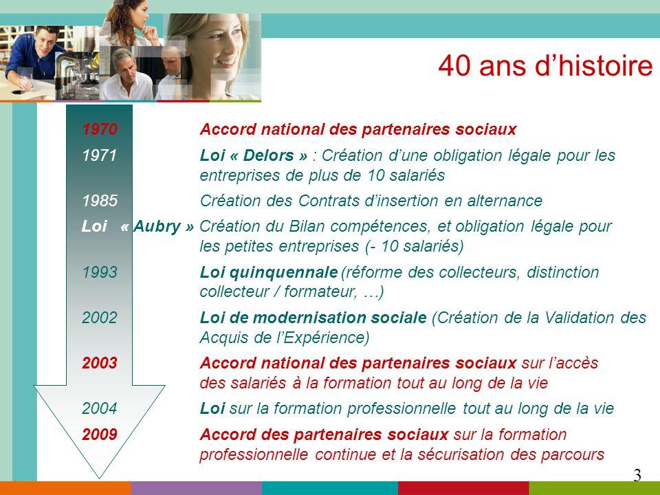 40 ans dhistoire 1970 Accord national des partenaires sociaux 1971 Loi « Delors » : Création dune obligation légale pour les entreprises de plus de 10