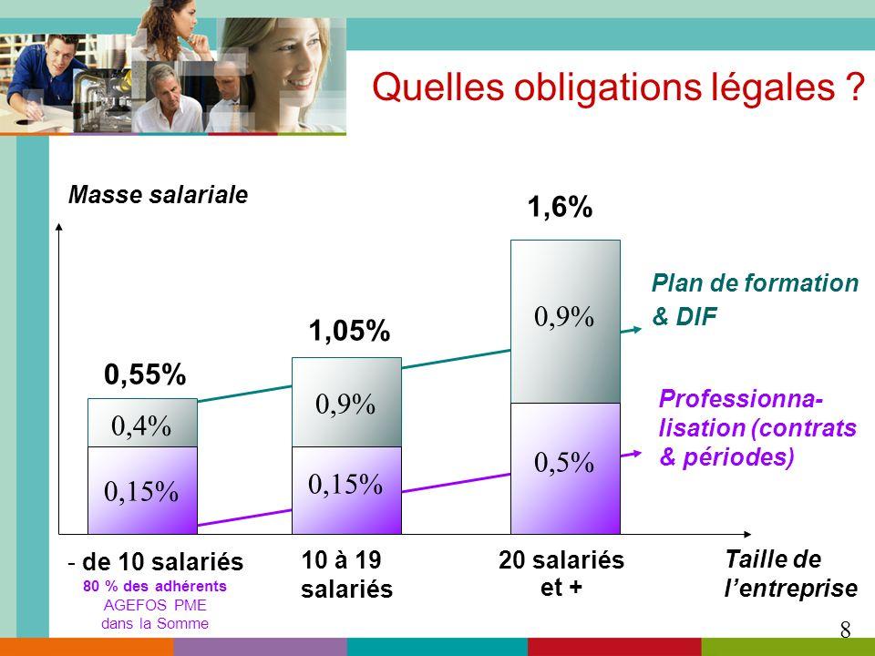 Professionna- lisation (contrats & périodes) Plan de formation & DIF Quelles obligations légales ? Masse salariale Taille de lentreprise 0,55% 1,05% 1