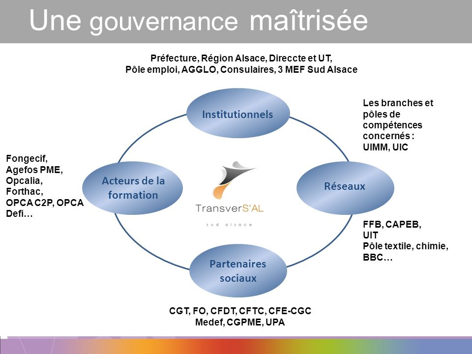 Une gouvernance maîtrisée Acteurs de la formation Institutionnels Partenaires sociaux Réseaux Préfecture, Région Alsace, Direccte et UT, Pôle emploi,