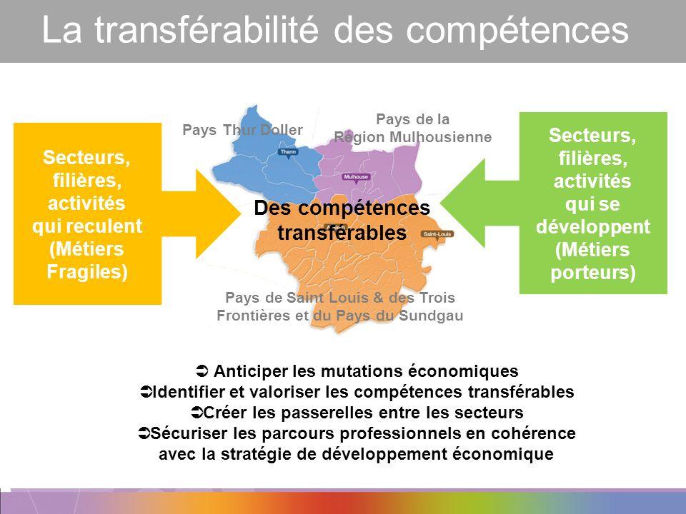 La transférabilité des compétences Secteurs, filières, activités qui reculent (Métiers Fragiles) Secteurs, filières, activités qui se développent (Mét