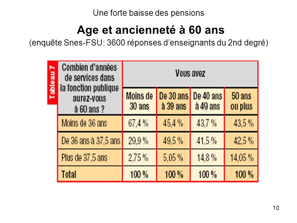 10 Une forte baisse des pensions Age et ancienneté à 60 ans (enquête Snes-FSU: 3600 réponses denseignants du 2nd degré)