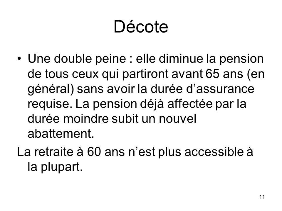 11 Décote Une double peine : elle diminue la pension de tous ceux qui partiront avant 65 ans (en général) sans avoir la durée dassurance requise.