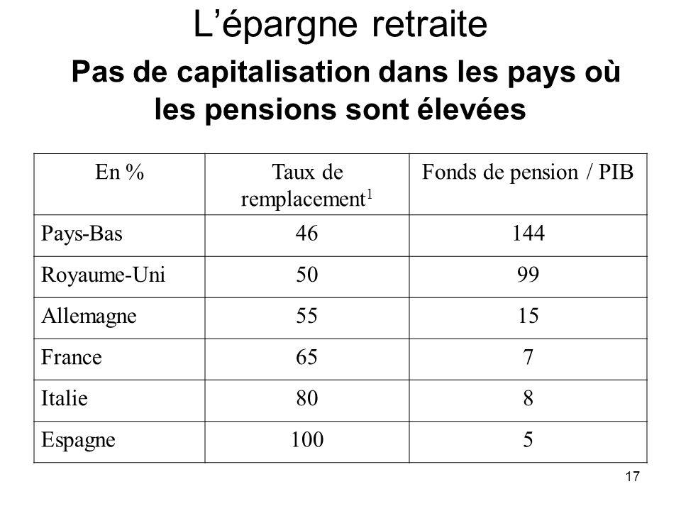 17 Lépargne retraite Pas de capitalisation dans les pays où les pensions sont élevées En %Taux de remplacement 1 Fonds de pension / PIB Pays-Bas46144 Royaume-Uni5099 Allemagne5515 France657 Italie808 Espagne1005