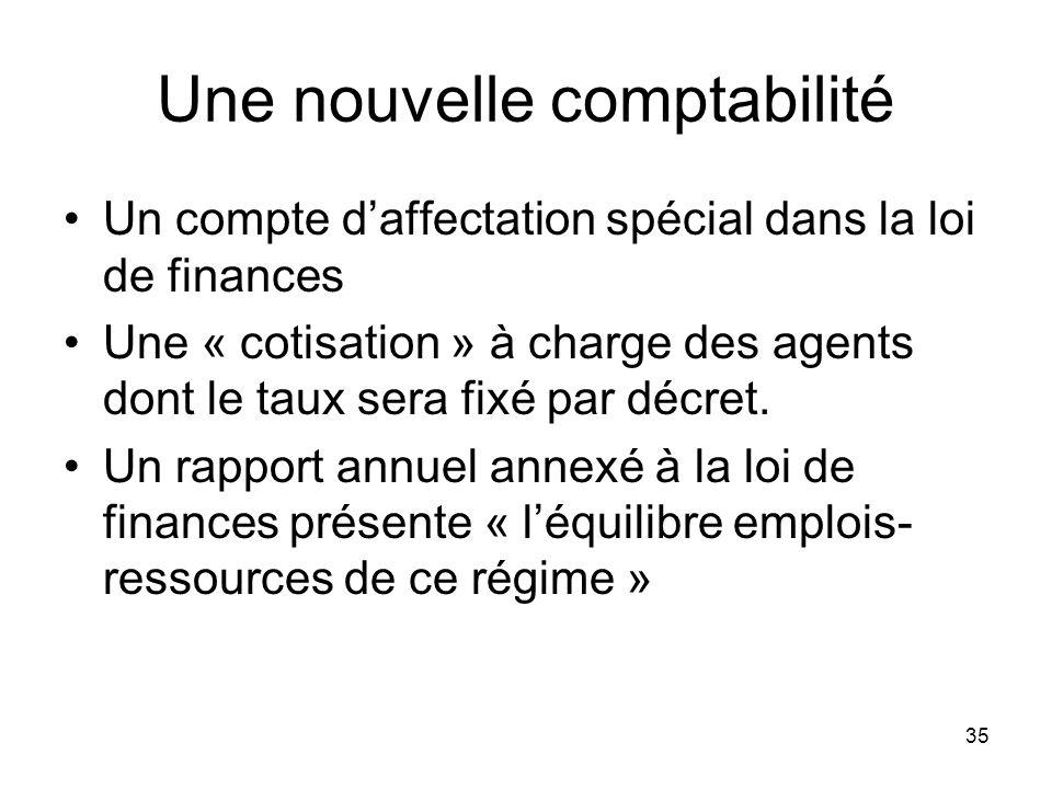 35 Une nouvelle comptabilité Un compte daffectation spécial dans la loi de finances Une « cotisation » à charge des agents dont le taux sera fixé par décret.