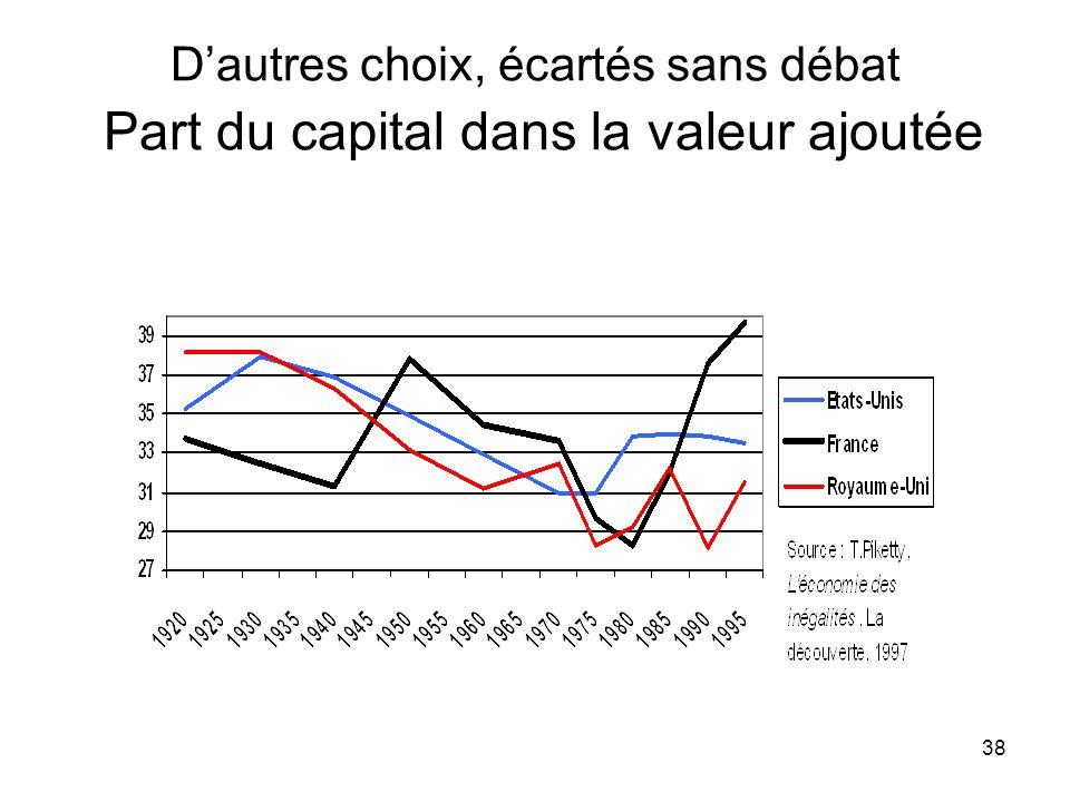 38 Dautres choix, écartés sans débat Part du capital dans la valeur ajoutée