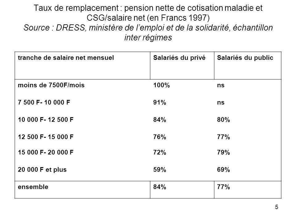 5 Taux de remplacement : pension nette de cotisation maladie et CSG/salaire net (en Francs 1997) Source : DRESS, ministère de lemploi et de la solidarité, échantillon inter régimes tranche de salaire net mensuelSalariés du privéSalariés du public moins de 7500F/mois100%ns 7 500 F- 10 000 F91%ns 10 000 F- 12 500 F84%80% 12 500 F- 15 000 F76%77% 15 000 F- 20 000 F72%79% 20 000 F et plus59%69% ensemble84%77%