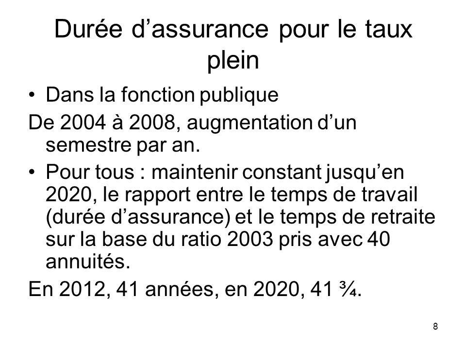 8 Durée dassurance pour le taux plein Dans la fonction publique De 2004 à 2008, augmentation dun semestre par an.